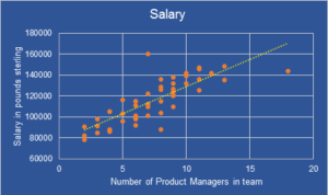 Salary VS Team Size for Product Management leaders