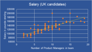 Salary VS Team Size for UK based Product Management Leaders