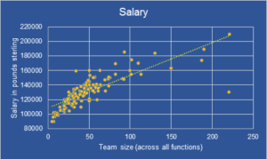 Salary VS Team Size for Engineering Leaders