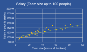 Salary VS Team Size for Technology leaders