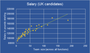 Salary VS Team Size for UK Engineering leaders