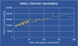 Salary VS Team Size for German CTOs